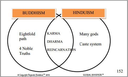 Now, let's compare these two religions: Buddhism vs. Hinduism